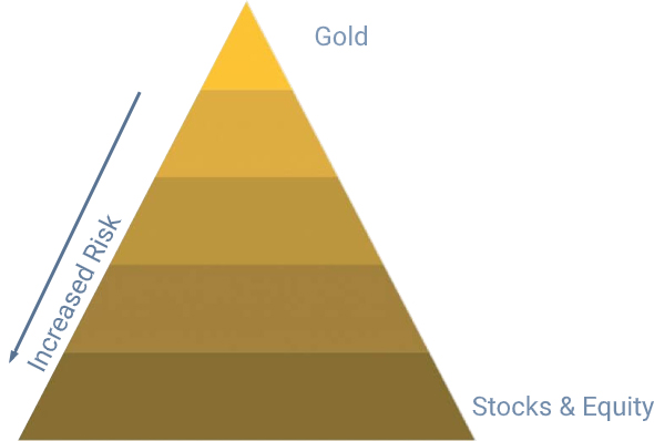 Gold versus stocks & Equity risk triangle